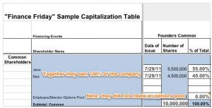 Initial Cap Table