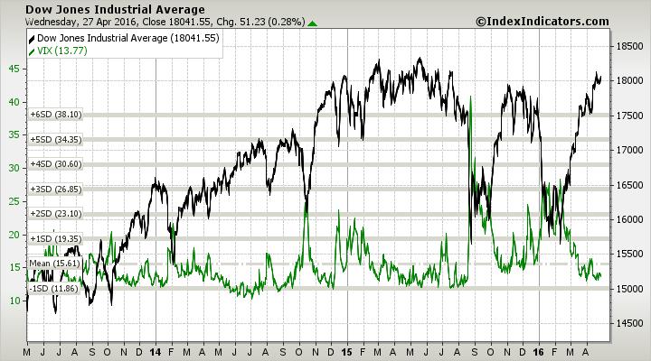 VIX vs DJIA